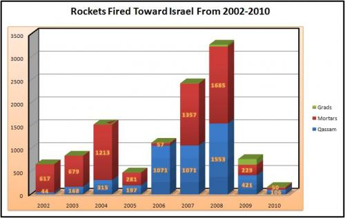 http://idfspokesperson.files.wordpress.com/2010/10/rockets2002-2010.jpeg