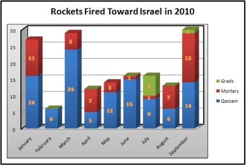 rockets2010.jpg?w=500&h=336