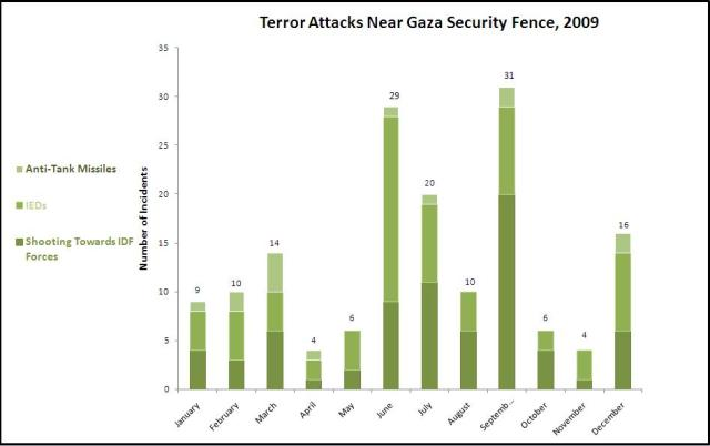 Number and Type of Terror Attacks Near Gaza Strip Security Fence, by Month