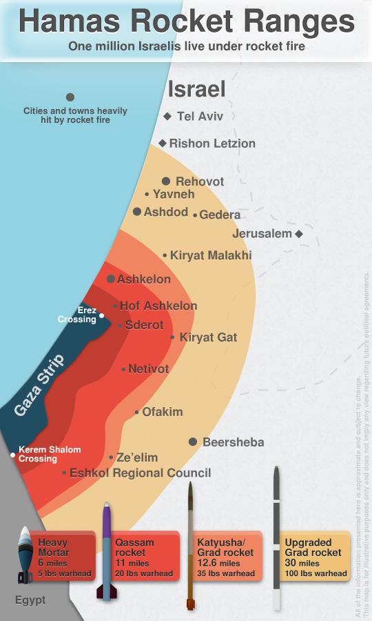 Hamas Rocket Ranges
