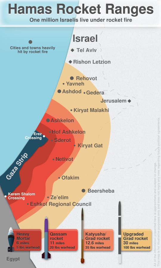 Hamas Rocket Ranges