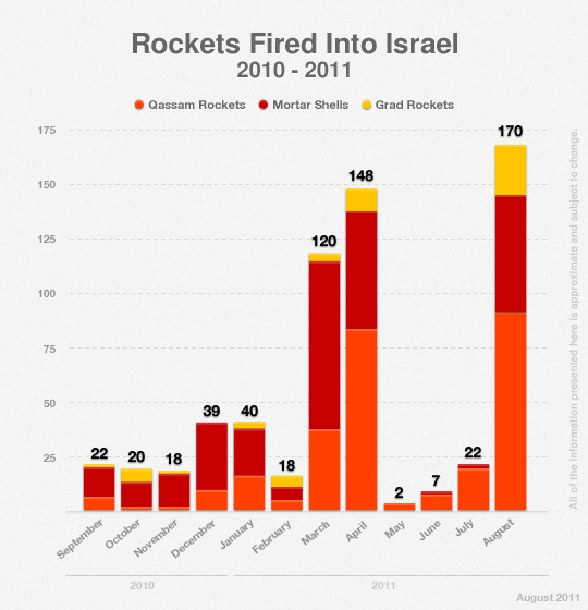 Rockets Fired Toward Israel in 2010-2011