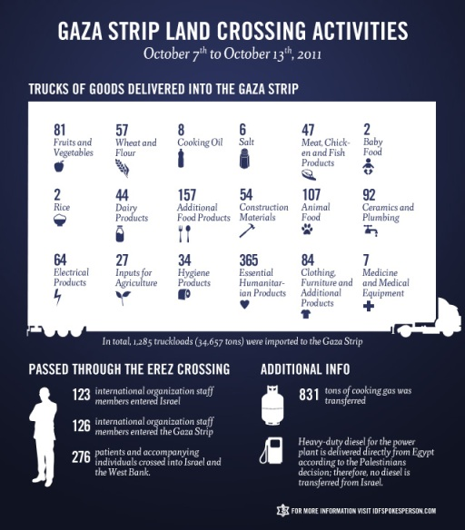 Gaza Strip Weekly Crossing Report for October 7th yo October 13th, IDF, Israel, Israeli, Infographic, army, military, Gaza